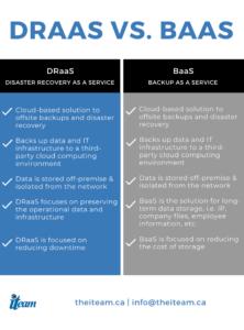 DRaaS vs. BaaS
